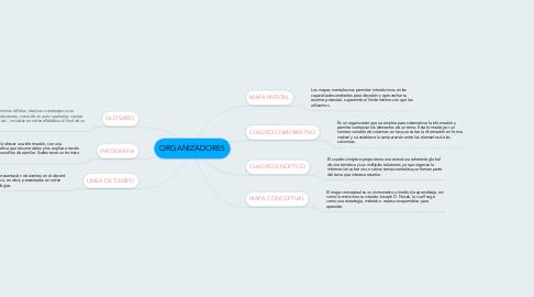 Mind Map: ORGANIZADORES