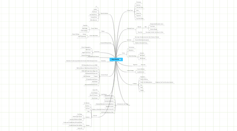 Mind Map: Royce Barber