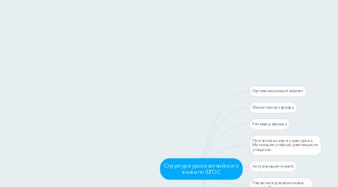 Mind Map: Структура урока английского языка по ФГОС