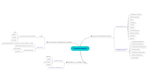 Mind Map: Cittadinanzadigitale