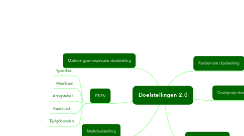 Mind Map: Doelstellingen 2.0