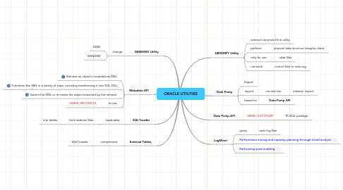 Mind Map: ORACLE UTILITIES