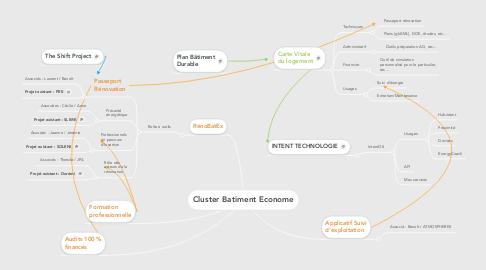 Mind Map: Cluster Batiment Econome