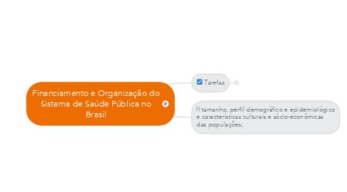 Mind Map: Financiamento e Organização do Sistema de Saúde Pública no Brasil