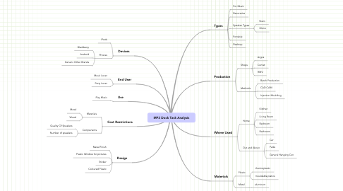 Mind Map: MP3 Dock Task Analysis
