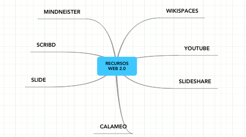 Mind Map: RECURSOS