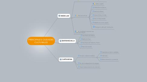 Mind Map: PRINCIPALES CIUDADES CULTURALES