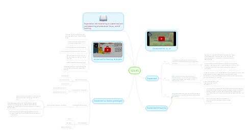 Mind Map: SDL #5