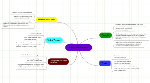 Mind Map: Portal of Resources