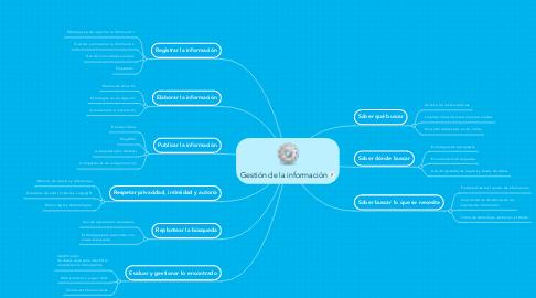 Mind Map: Gestión de la información