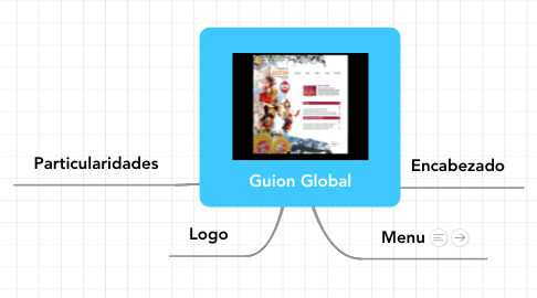 Mind Map: Guion Global