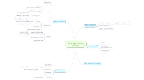 Mind Map: Oracle e-Business Suite iExpenses