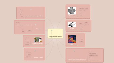 Mind Map: Diagramación básica
