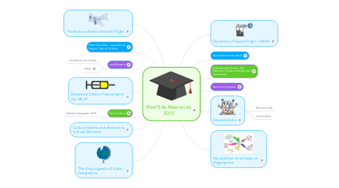 Mind Map: Best Edu Resources 2015