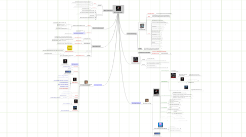 Mind Map: Micro Niche Strategy