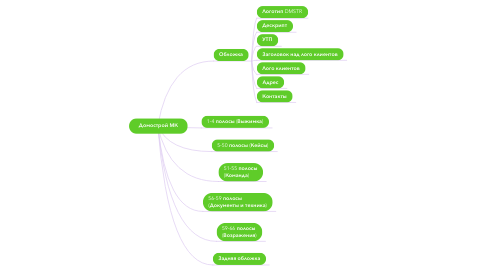 Mind Map: Домострой МК