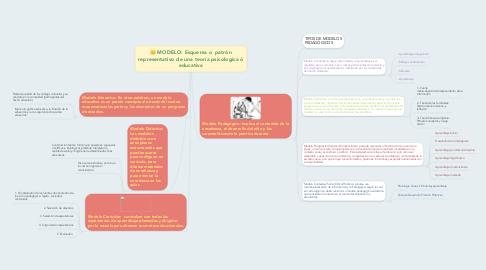 Mind Map: MODELO: Esquema o  patrón representativo de una teoría psicologica ó educativa