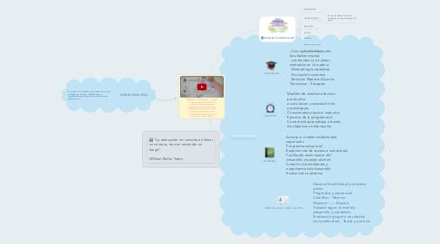 Mind Map: MODELOS  EDUCATIVOS :  consiste en una recopilación o síntesis de distintas teorías y enfoques pedagógicos, que orientan a los docentes en la elaboración de los programas de estudios y en la sistematización del proceso de enseñanza y aprendizaje.