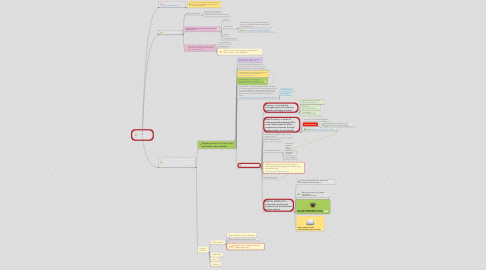 Mind Map: Internet marketer (that's YOU!)