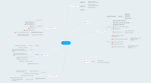 Mind Map: XCL 2016