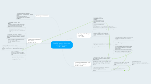 Mind Map: Notable Sources during and after the Conquest 2 BC - 282 AC