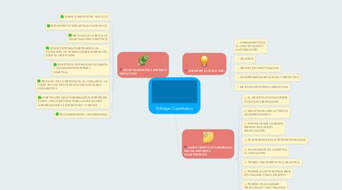 Mind Map: Enfoque Cuantitativo