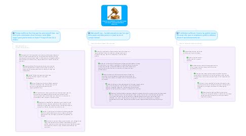 Mind Map: PRINCIPIOS DEBERES Y PROHIBICIONES ETICAS DE LOS FUNCIONARIOS PUBLICOS.