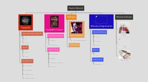 Mind Map: Diseño Editorial