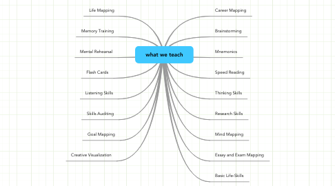 Mind Map: what we teach