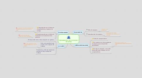 Mind Map: PROBLEMATICA DE LA ESCUELA DE ARTES