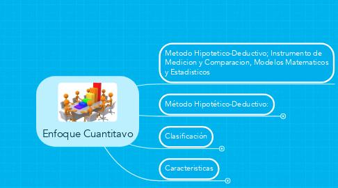 Mind Map: Enfoque Cuantitavo
