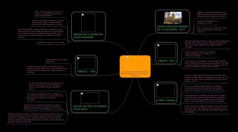 Mind Map: LA PALMA CUNDINAMARCA UN PARAISO EN MEDIO DE MONTAÑAS Y PRADERAS