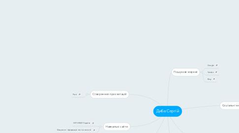 Mind Map: Диба Сергій