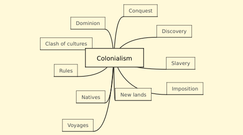 Mind Map: Colonialism
