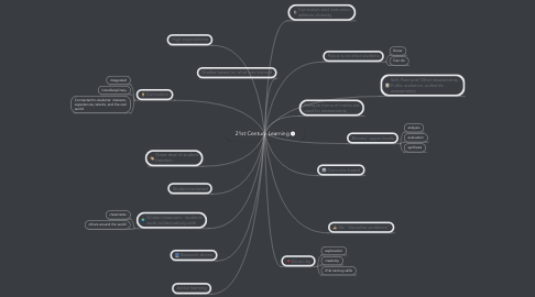 Mind Map: 21st Century Learning