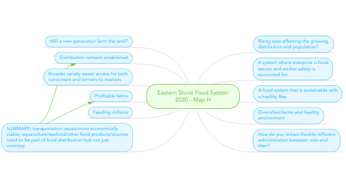 Mind Map: Eastern Shore Food System 2030 - Map H
