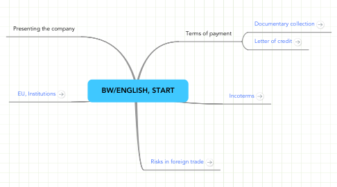 Mind Map: BW/ENGLISH, START