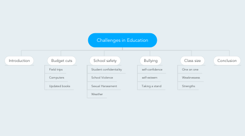 Mind Map: Challenges in Education