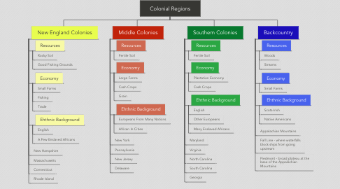 Mind Map: Colonial Regions