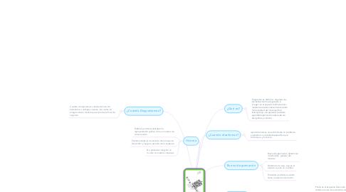 Mind Map: La Diagramación