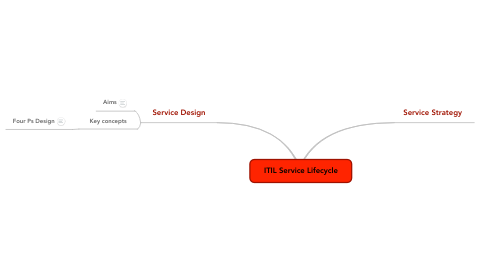 Mind Map: ITIL Service Lifecycle