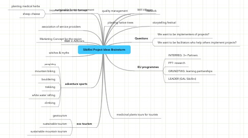 Mind Map: Sibillini Project Ideas Brainstorm