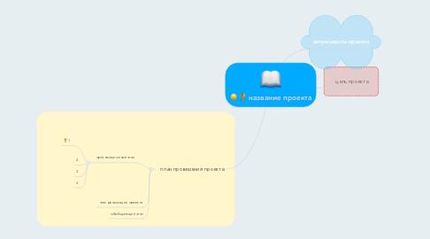 Mind Map: название проекта