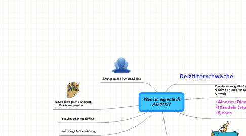Mind Map: Was ist eigentlich AD(H)S?