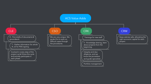 Mind Map: ACS Value Adds