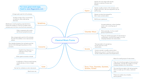Mind Map: Classical Music Forms