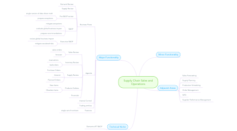 Mind Map: Supply Chain Sales and Operations