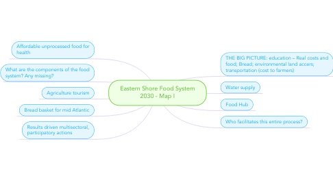 Mind Map: Eastern Shore Food System 2030 - Map I