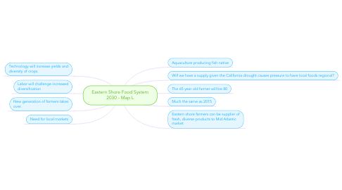 Mind Map: Eastern Shore Food System 2030 - Map L