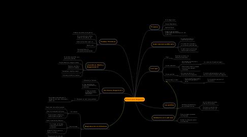 Mind Map: Manual para diagramar